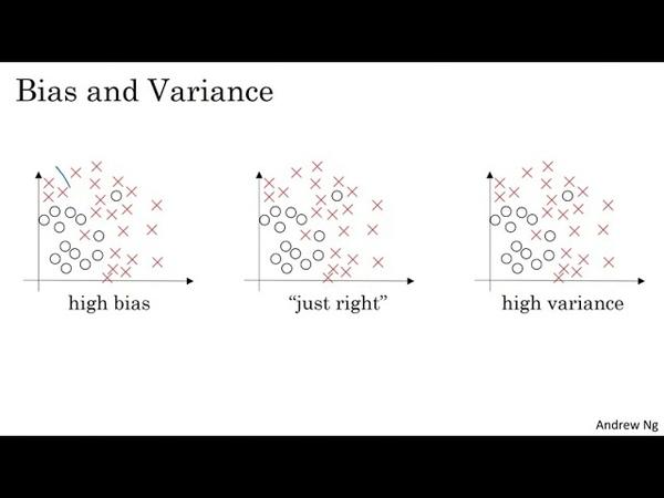 Deep Learning 2 1 1 Train Dev Test sets Bias Variance