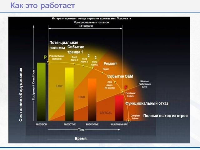 Снижение затрат горнодобывающими компаниями через современные технологии Мачулов В Modular Mining