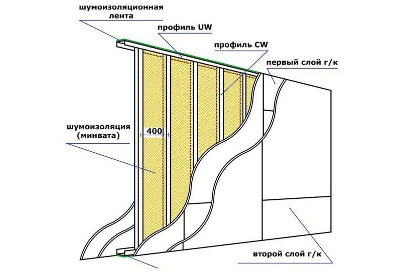 Схема шумоизоляции стены минеральной ватой