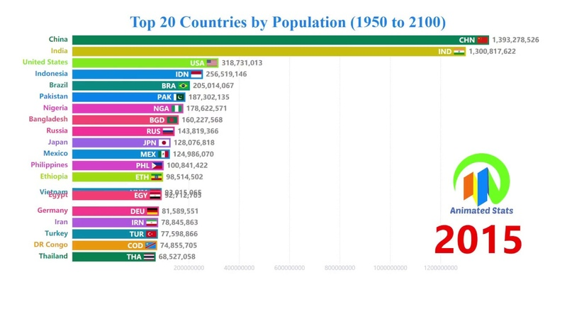 Top 20 Countries by Population (1950 to 2100) - The Most Populous Countries in The World