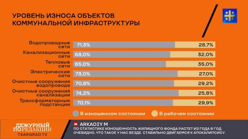 Царьград ТВ. Сварились заживо. в России коммунальная катастрофа