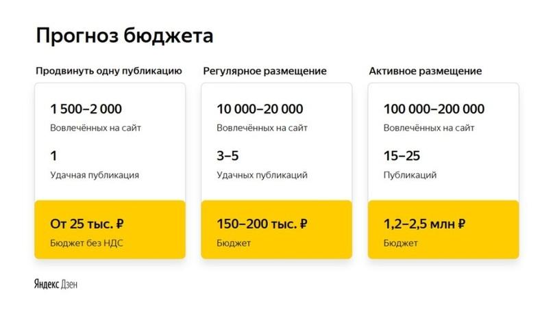 Прогноз бюджета (инфографика «Яндекс»)