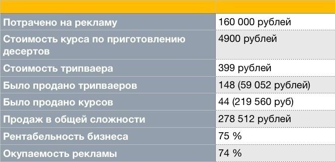 278 612 руб выручки для кондитерской онлайн-школы в Instagram, изображение №3
