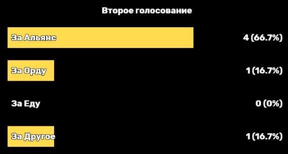 Пример отображения голосования на стриме.