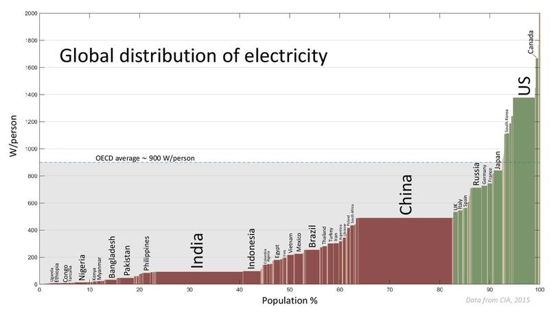 Канадцы очень прожорливы до электричества, и оно у них очень дешевое