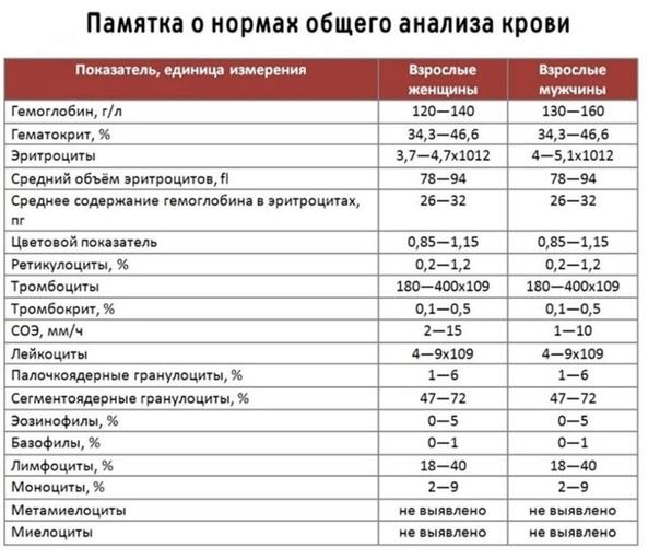 Вк анализ что это крови на кровь на новосибирске общий анализ где сдать в