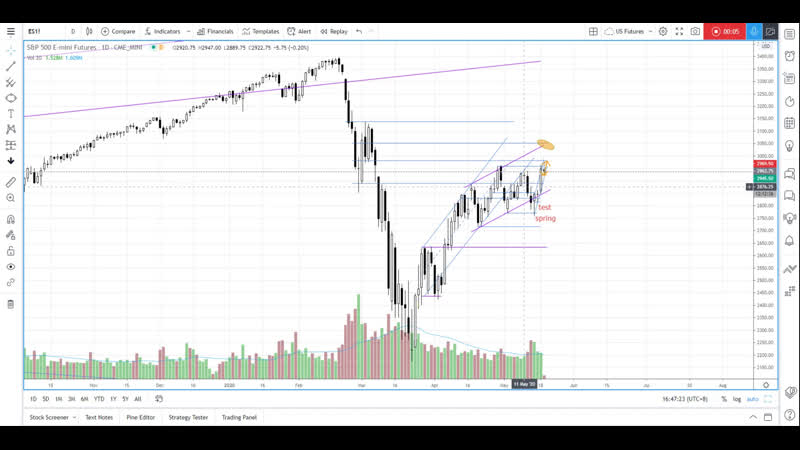 SP 500 futures pending breakout on sign of strength rally - Daily Market Analysis