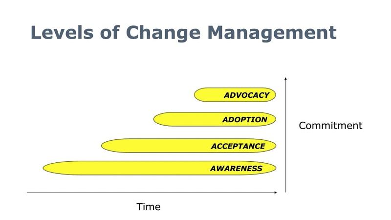 Управление изменениями: как просто произвести нелёгкие перемены / Change Management: Principles to Make Hard Changes Simpler