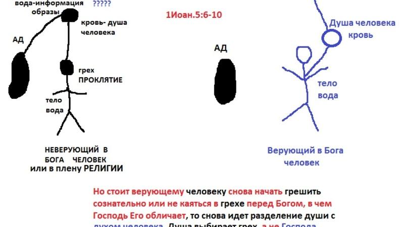 1Ин 5 8 И три свидетельствуют на земле дух вода кровь Они не всегда об ОДНОМ Говорит Дух Св