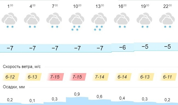 Прогноз погоды на