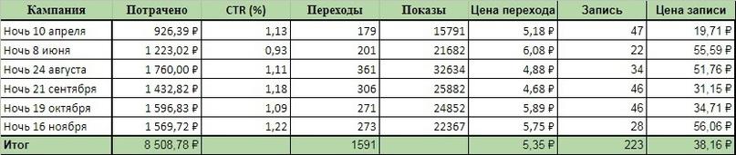 291 заявка по 141₽ для праздников в батутном центре., изображение №26