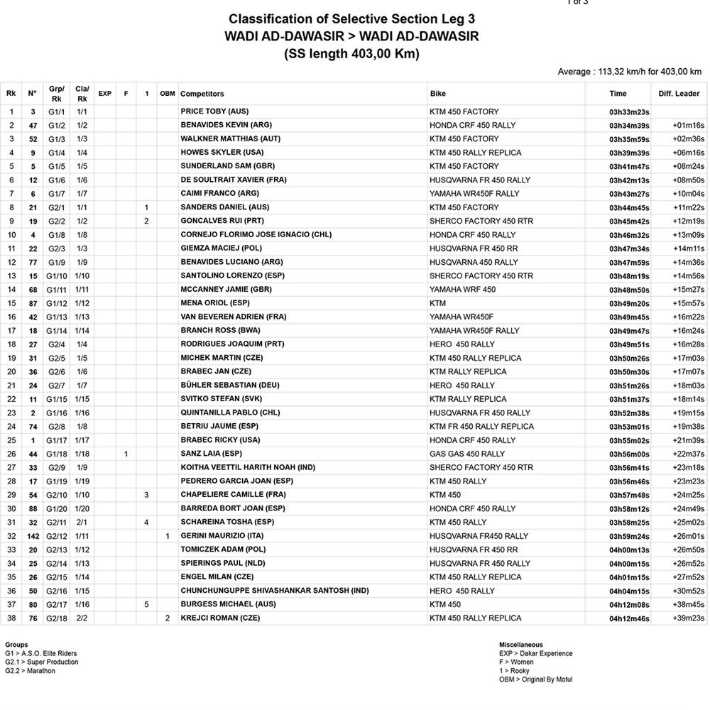Ралли Дакар 2021: Тоби Прайс выиграл третий этап, а Скайлер Хоуэс вышел в лидеры