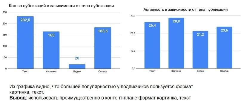 """Кейс """"Анализ конкурентов без воды"""", изображение №8"""