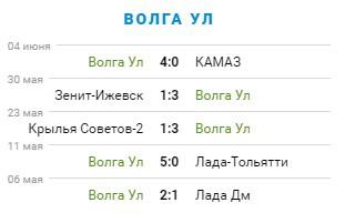Превью матча «Волга» – «Челябинск». 29-й тур ПФЛ. 4 группа, изображение №2