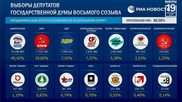 В России обработано 80% протоколов УИК на выборах ...