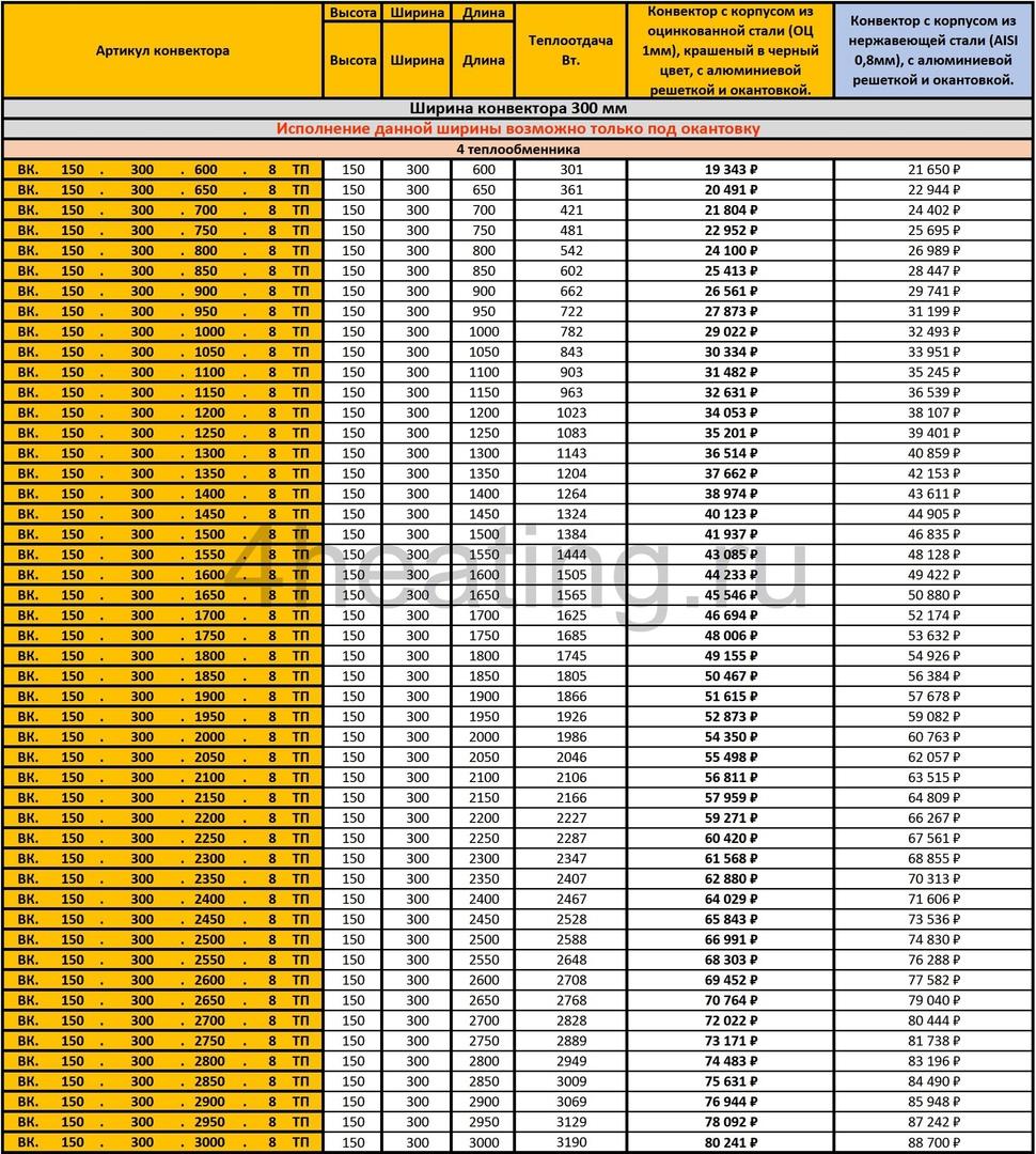 Прайс-лист внутрипольные конвекторы Vitron 150.300